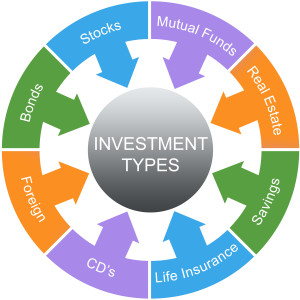 Investment Types Word Circle Concept with great terms such as stocks, bonds, savings and more.